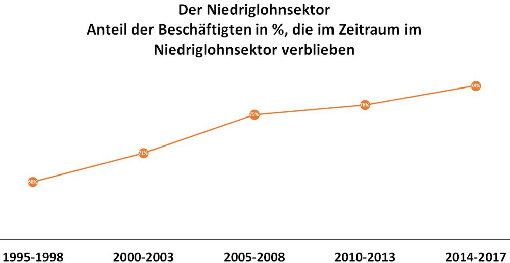 Diagramm: Anteil der Beschäftigten die im jeweiligen Jahreszeitraum im Niedriglohnsektor beschäftigt waren