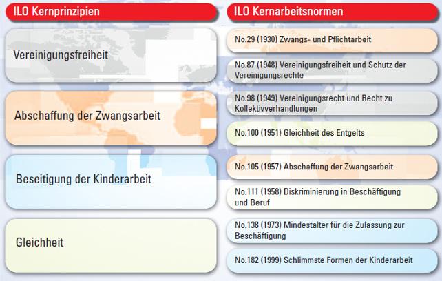 ILO-Kernarbeitsnormen