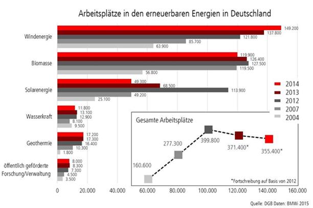 Grafik zur Zahl der Arbeitsplätze in der Erneuerbare-Energien-Branche in Deutschland