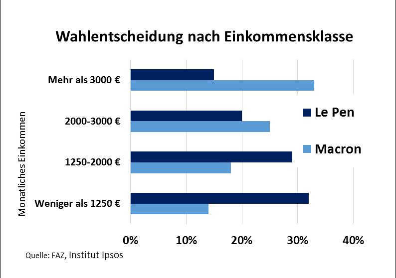 Grafik zeigt, dass Menschen mit geringerem Einkommen überwiegend Le Pen gewählt haben, Menschen mir höherem Einkommen überwiegend Macron.