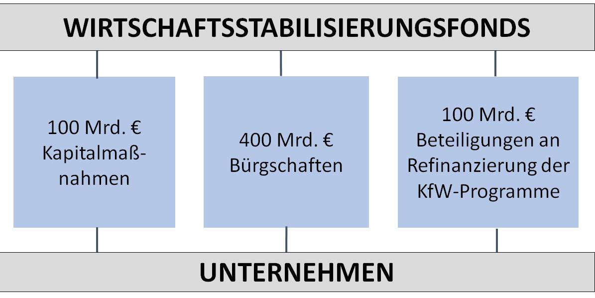 Diagramm: