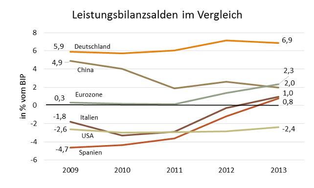 Grafik Leistungsbilanzsalden im Vergleich