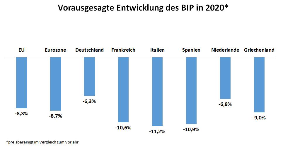 Balkendiagramm: Vorausgesagte Entwicklung des Bruttoinlandsprodukts für das Jahr 2020 in der EU und Eurozone