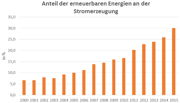 Grafik: Anteil der erneuerbaren Energien an der Stromerzeugung