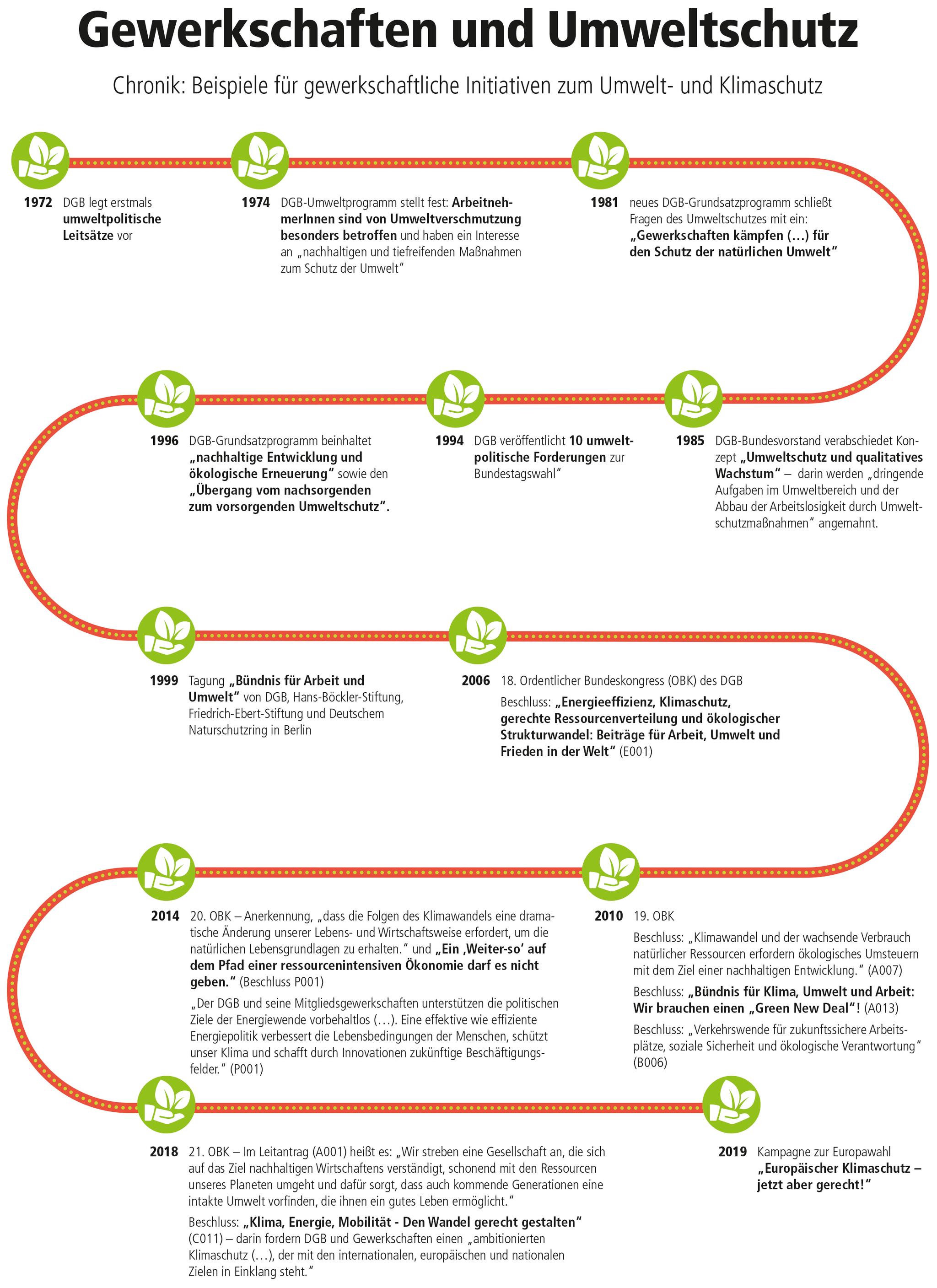 Grafik Gewerkschaften und Umweltschutz