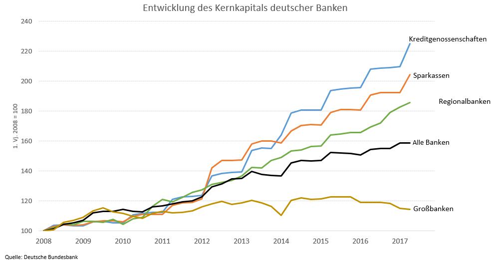 Grafik: Entwicklung des Kernkapitals deutscher Banken