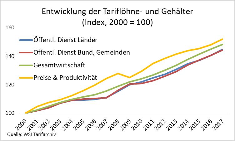 Grafik zeigt Entwicklung der Tariflöhne und -gehälter