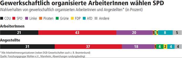 Wahlgrafik Saarland 2017
