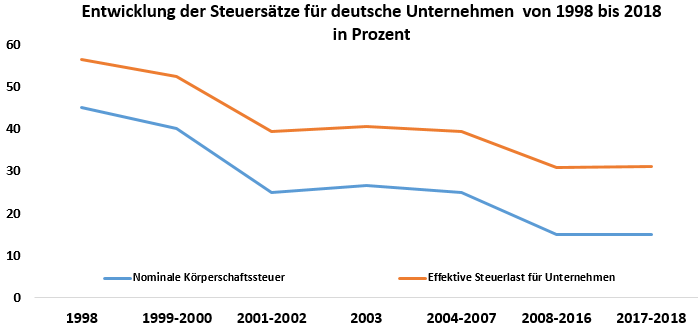 Grafik: Entwicklung der Steuersätze für deutsche Unternehmen zwischen 1998 und 2018 in Prozent