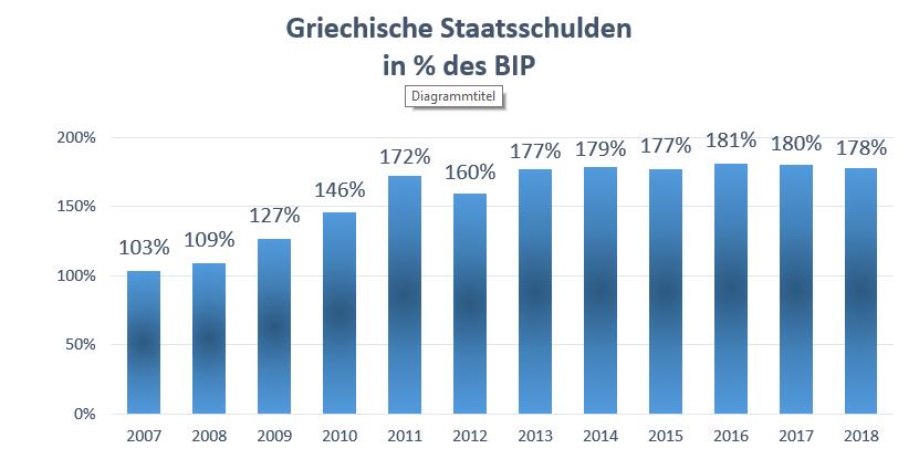 Grafik der griechischen Staatsschulen von von 2007 (103% des Bruttoinlandsprodukts BIP) bis 2018 (178% des BIP)