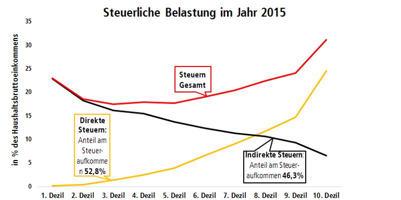 Grafik Steuerliche Belastung im Jahr 2015