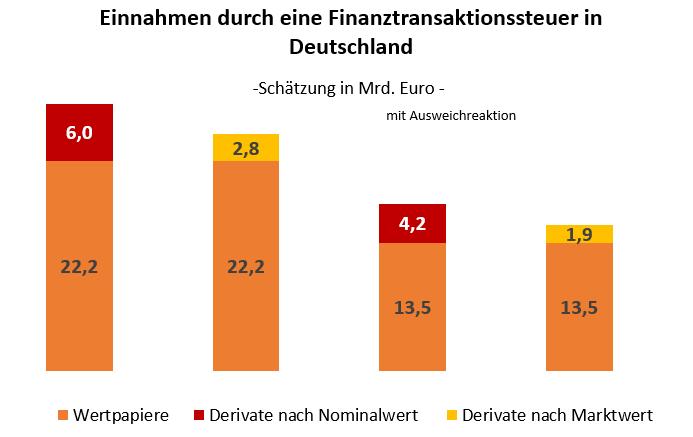 Grafik, die zeigt, welche Einnahmen in Milliarden Euro der deutsche Staat durch eine Finanztransaktionssteuer hätte