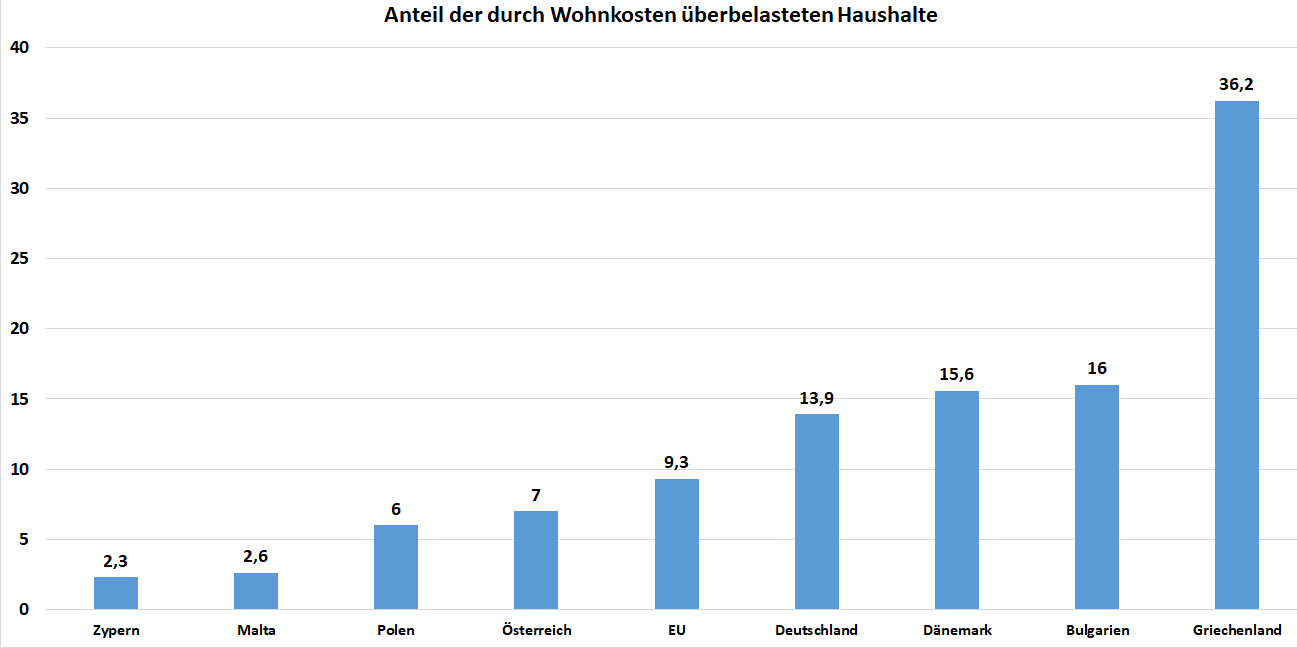 Balkendiagramm Anteil der durch die Wohnkosten überlasteten Haushalte der einzelnen Länder in der Europäischen Union