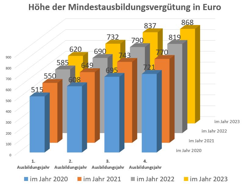 """Grafik, die die Höhe der Mindestausbildungsvergütung (""""Azubi-Mindestlohn"""") in den Jahren 2020, 2021, 2022 und 2023 zeigt - jeweils fürs 1. Lehrjahr, 2. Lehrjahr, 3. Lehrjahr, 4. Lehrjahr"""
