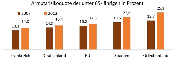 Armutsrisiko in Griechenland, Spanien, Deutschland und der EU