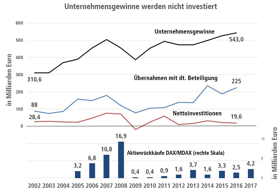 Unternehmensgewinne und Nettoinvestitionen DAX und MDAX Unternehmen