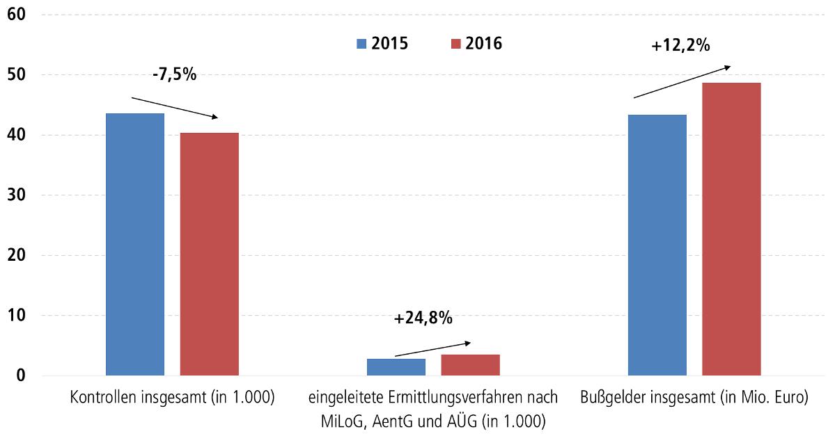 Grafik Darstellung von Anzahl von Kontrollen des Mindestlohn-, Arbeitnehmerentsende- und des Arbeitnehmerüberlassungsgesetzses