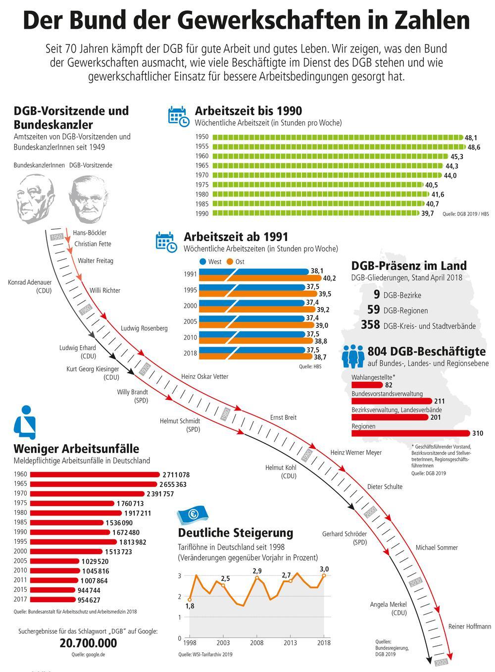 DGB-Geschichte in Zahlen