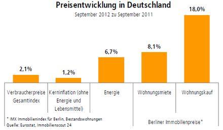 Grafik: Preisentwicklung in Deutschland