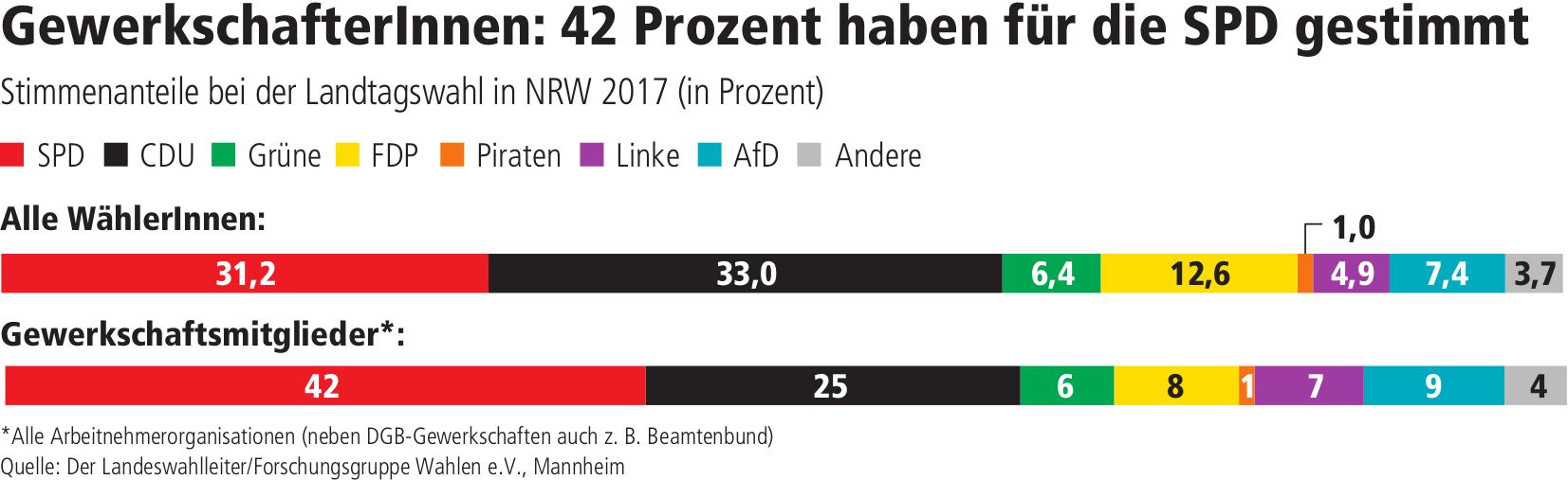 LTW NRW