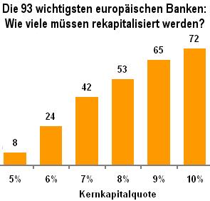 Grafik Wieviele der 93 wichtigsten europäischen Banken müssen rekapitalsiert werden?