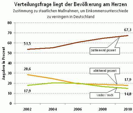 Grafik: Umverteilungsmaßnahmen