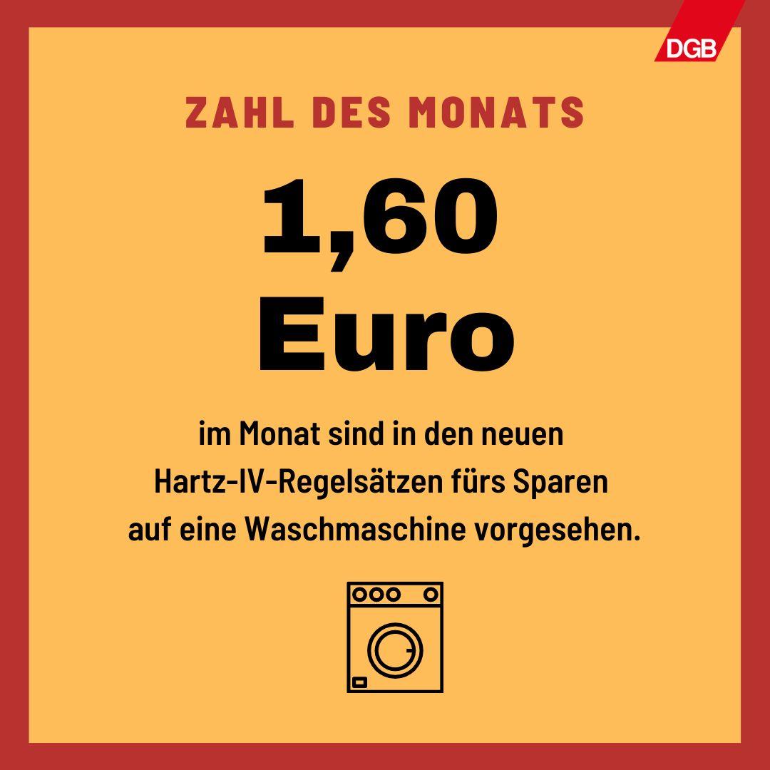 Text: 1,60 Euro im Monat sind in den neuen Hartz-IV-Regelsätzen fürs Sparen auf eine Waschmaschine vorgesehen