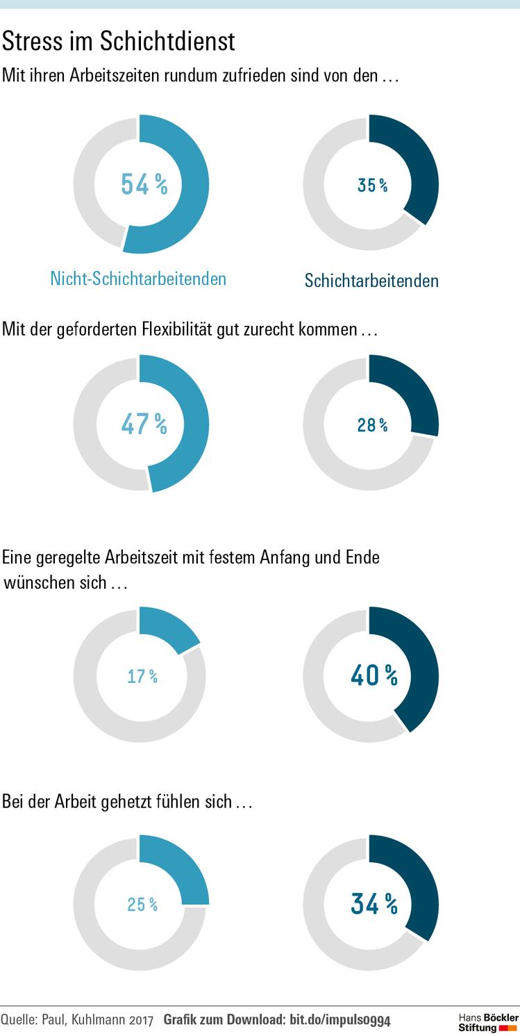 Grafik, die Wünsche an die Arbeitszeit von Beschäftigten in Schichtarbeit und Beschäftigten ohne Schichtarbeit zeigt
