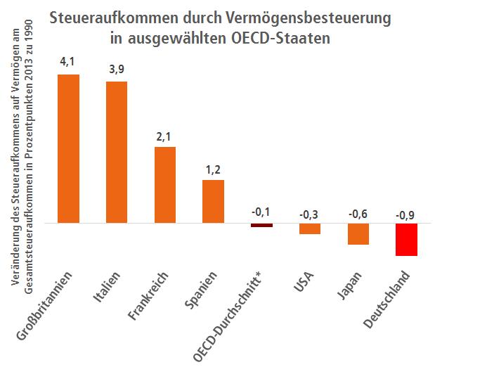 Steueraufkommen durch Vermögensbesteuerung in ausgewählten OECD-Staaten