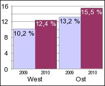 Leiharbeitskräfte mit sozialversichertem Job, die zugleich auf Hartz IV angewiesen sind (in Prozent): Juni 2009  und Juni 2010
