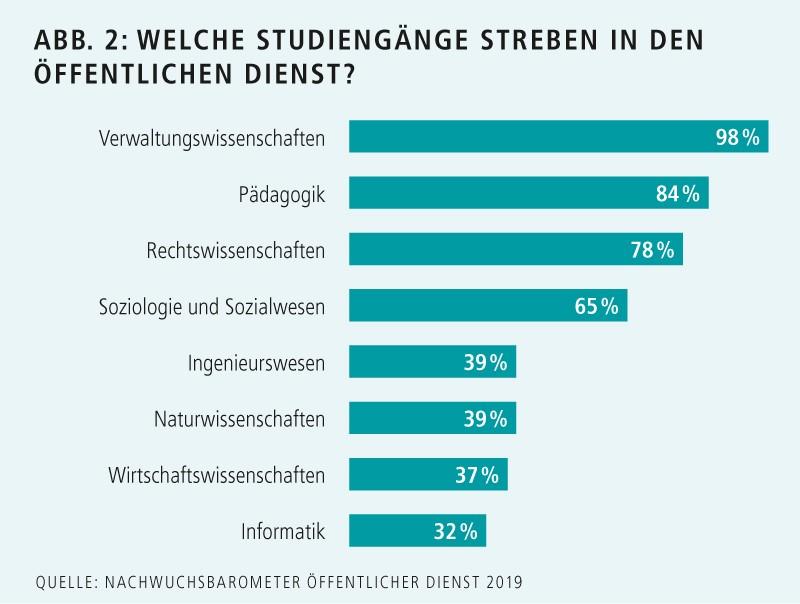 Chart: Welche Studiengänge streben in den öffentlichen Dienst? Verwaltungswissenschaften 98%, Pädagogik 84%, Rechtswissenschaften 78%, Soziologie und Sozialwesen 65%, Ingenieurwesen 39%, Naturwissenschaften 39%, Wirtschaftswissenschaften 37%, Informatik 32%