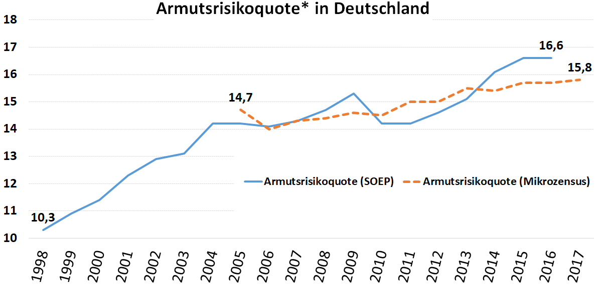 Grafik: Armutsrisiko ind Deutschland seit 1998