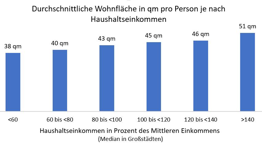 Diagramm: Durchschnittliche Wohnfläche in qm pro Person je nach Haushaltseinkommen -