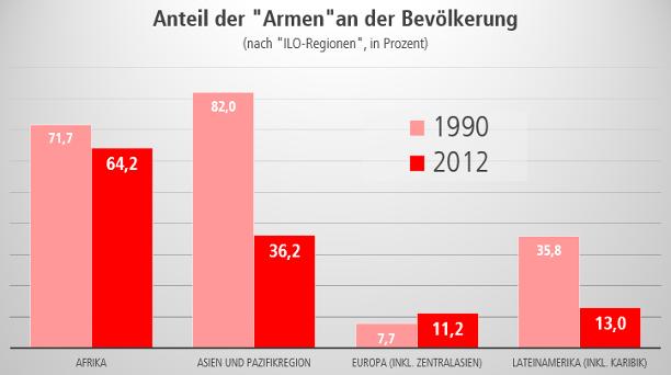 Grafik - Grundaussage: in allen Weltregionen - außer Europa - ist der Armutsanteil seit 1990 gesunken