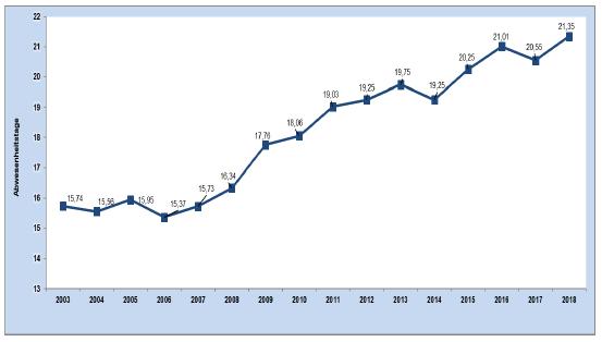 Entwicklung der Abwesenheitstage je Beschäftigtem in der unmittelbaren Bundesverwaltung von 2003 bis 2018