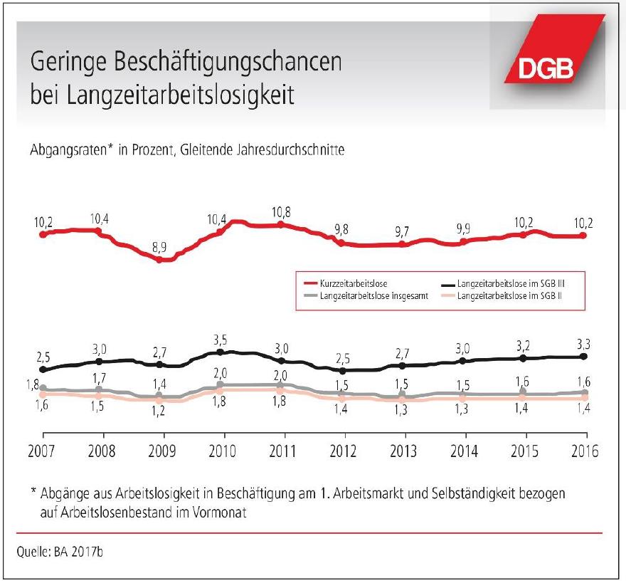 Grafik zeigt geringe Chancen bei Langzeitarbeitslosigkeit