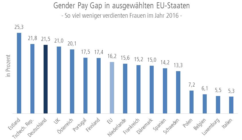 Grafik: Gender Pay Gap 2016 in ausgewählten EU-Staaten