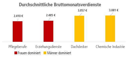 Grafik Durchschnittliche Einkommen in frauen- und männerdominierten Branchen