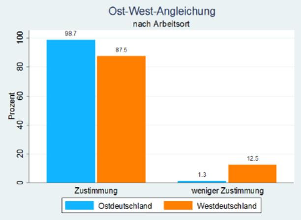 Grafik Ost-West-Angleichung