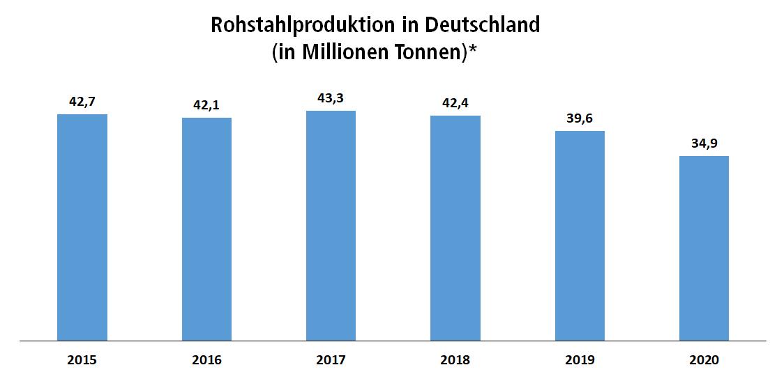 Balkendiagramm: Entwicklung der Stahproduktion zwischen 2015 und 2020