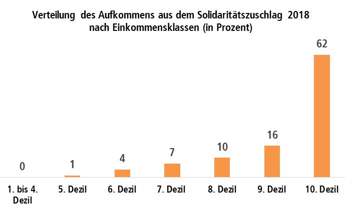 Diagramm: Verteilung des Aufkommens aus dem Solidaritätszuschlag 2018 nach Einkommensklassen (in Prozent)