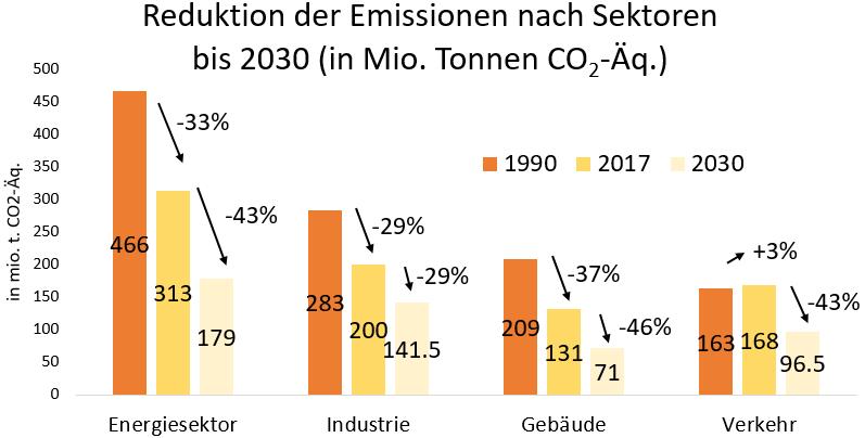 Reduktion der Emissionen nach Sektoren  bis 2030 (in Millionen Tonnen CO2-Äquivalent)