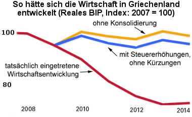 Grafik So hätte sich die Wirtschaft in Griechenland entwickelt