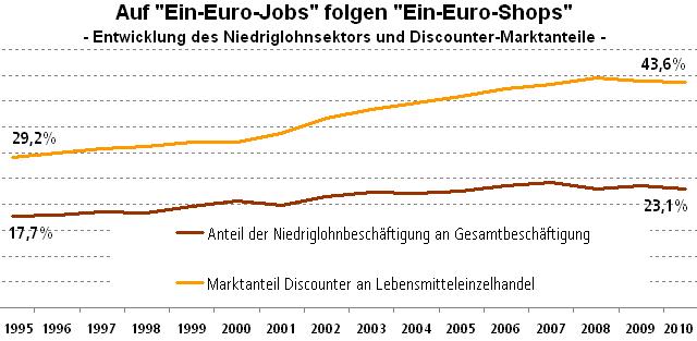 Grafik: Entwicklung des Niedriglohnsektors zwischen 1995 und 2010