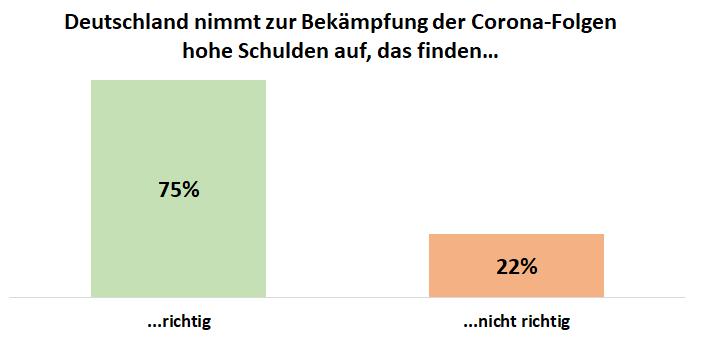 Balkendiagramm: Verhältnis von Zustimmung und Ablehung der Bevölkerung über die Aufnahme hoher Schulden zur Bekämpfung der Corona-Folgen