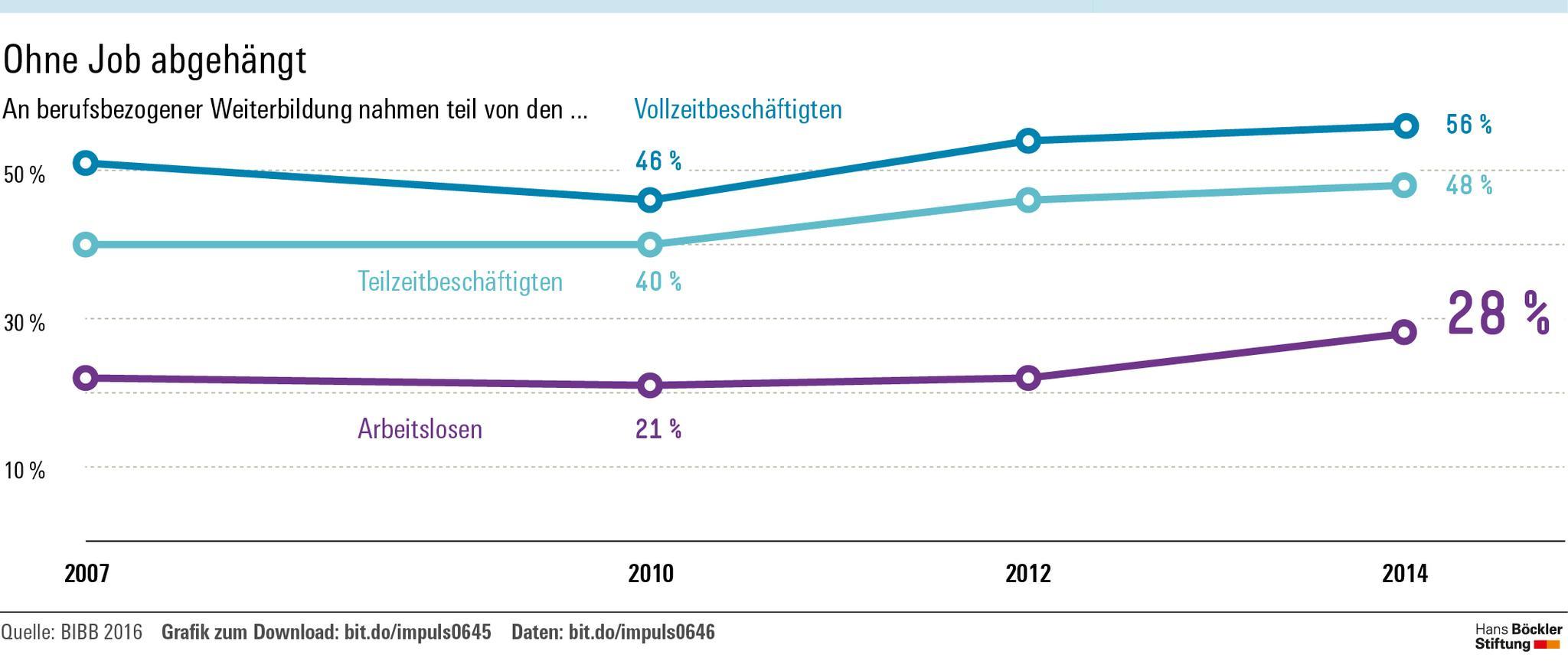 Grafik: Vollzeitbeschäftigte nehmen doppelt so häufig an Weiterbildungen teil als Arbeistlose