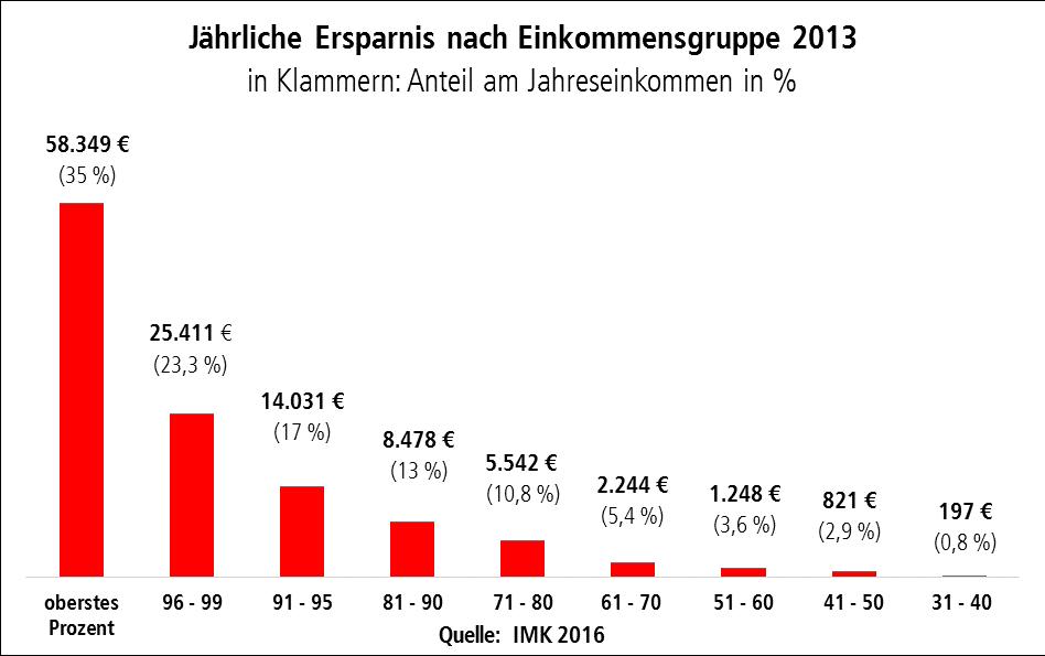 Grafik zeigt die jährliche Ersparnis nach Einkommensgruppen 2013 und den entsprechenden Anteil am Jahreseinkommen. Spitzenverdiener sparen im Jahr durchschnittlich 58.349 Euro, mittlere Einkommen nur 197 Euro.