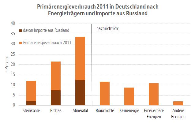 Grafik Primärenergieverbrauch 2011 in Deutschland nach Energieträgern und Importe aus Russland