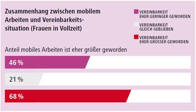 Grafik: Mobiles Arbeiten sorgt für bessere Vereinbarkeit