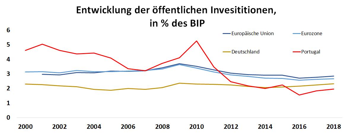 Grafik: Entwicklung der öffentlichen Investitionen in Europa zwischen 2000 und 2018 in Deutschland und Portugal, gemessen am Anteil des Bruttoinlandprodukts in Prozent